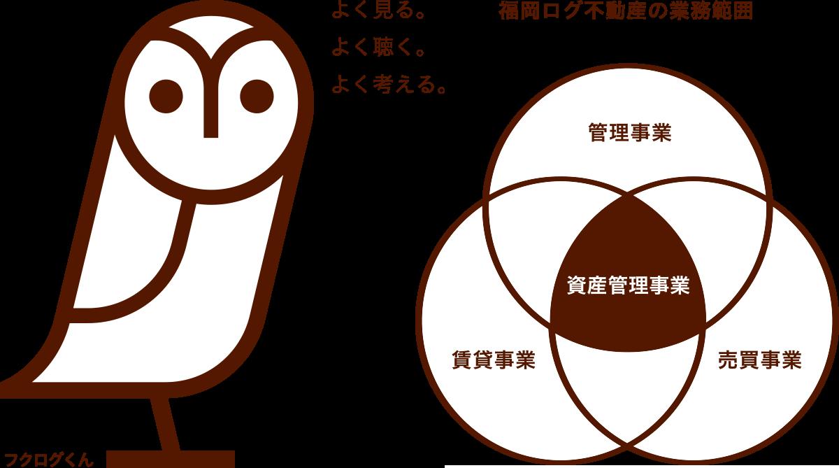 福岡ログ不動産は資産管理を中心とした総合不動産コンサルティング企業です。